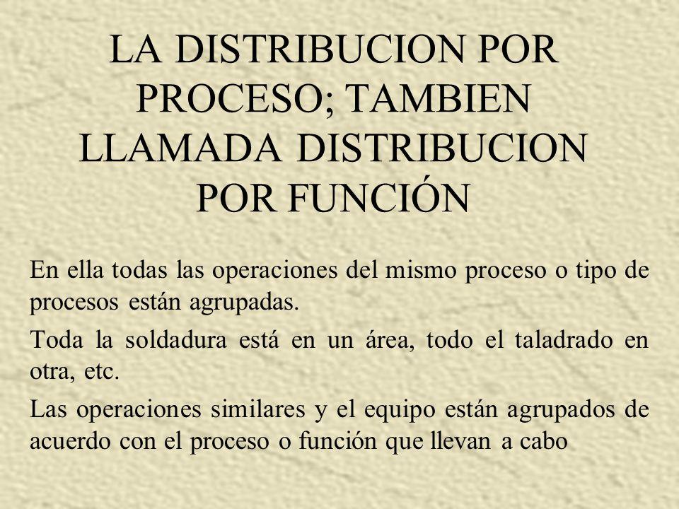 LA DISTRIBUCION POR PROCESO; TAMBIEN LLAMADA DISTRIBUCION POR FUNCIÓN