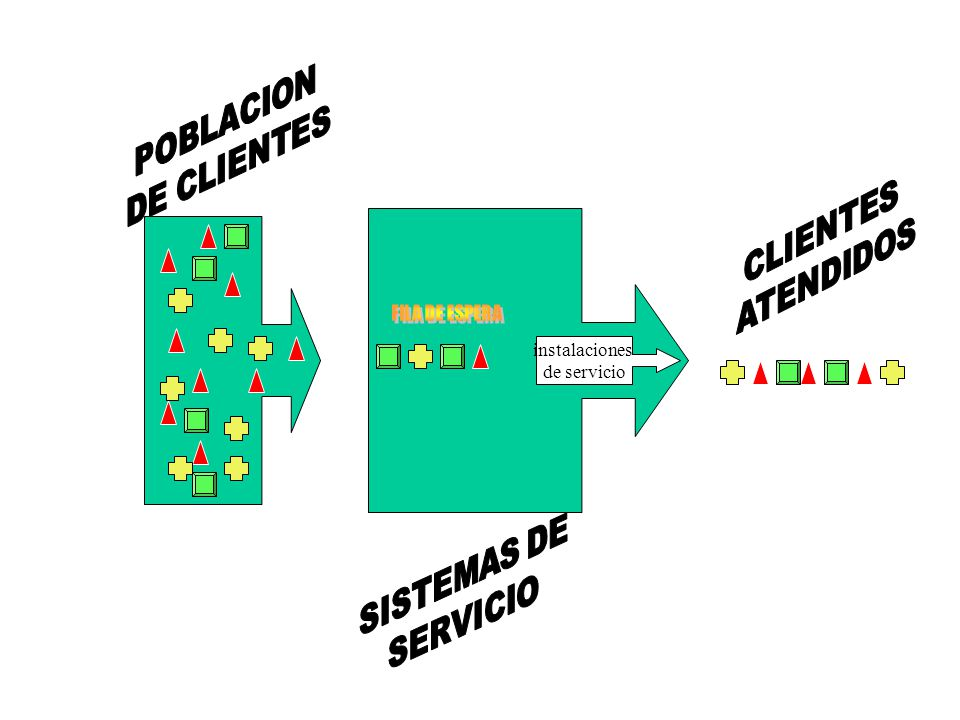 POBLACION DE CLIENTES CLIENTES ATENDIDOS SISTEMAS DE SERVICIO