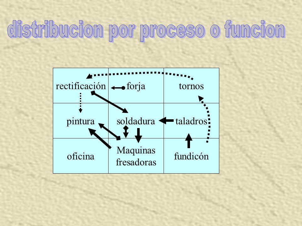distribucion por proceso o funcion