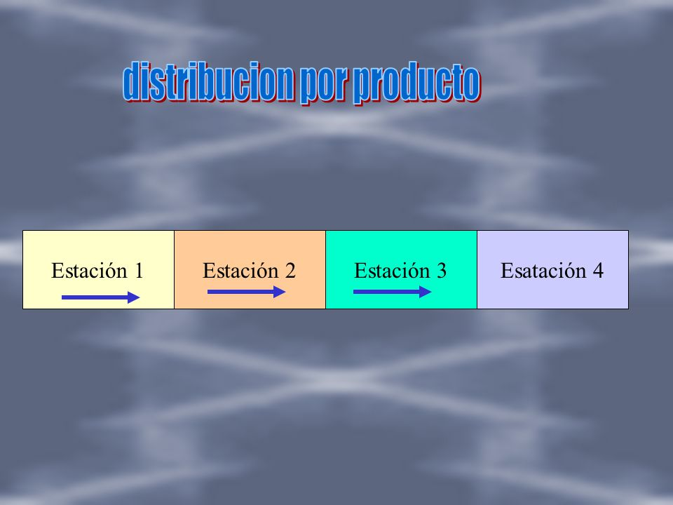 distribucion por producto