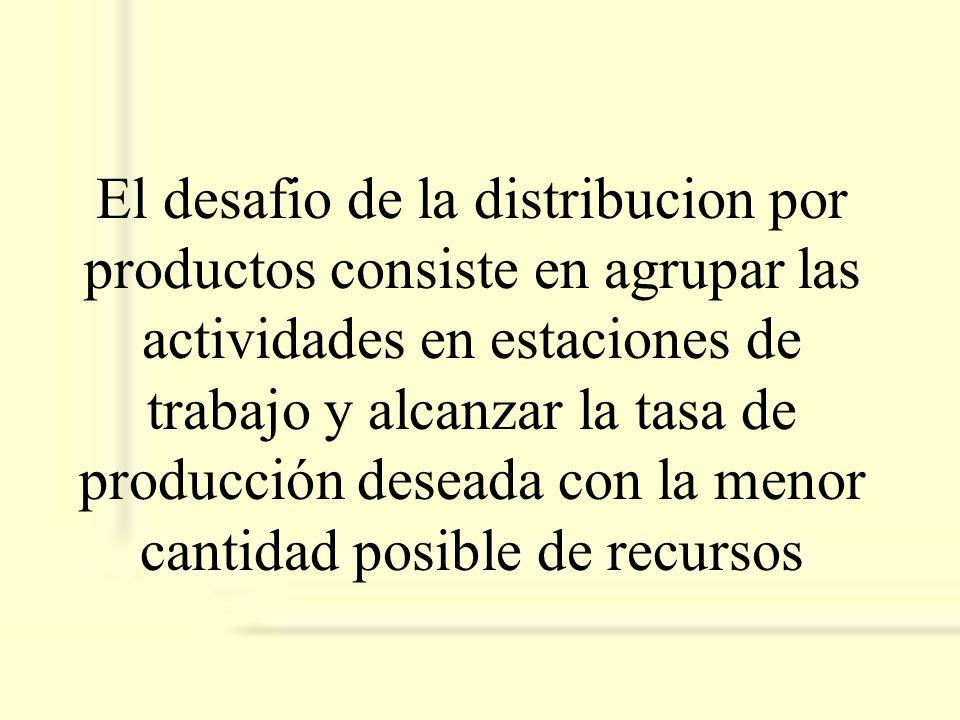 El desafio de la distribucion por productos consiste en agrupar las actividades en estaciones de trabajo y alcanzar la tasa de producción deseada con la menor cantidad posible de recursos