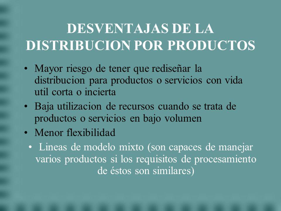 DESVENTAJAS DE LA DISTRIBUCION POR PRODUCTOS