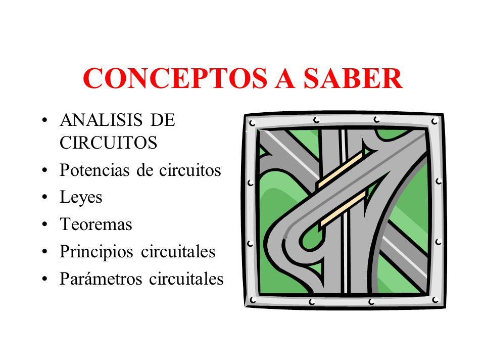 CONCEPTOS A SABER ANALISIS DE CIRCUITOS Potencias de circuitos Leyes