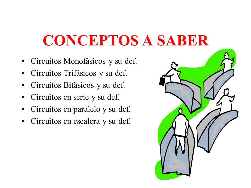 CONCEPTOS A SABER Circuitos Monofásicos y su def.