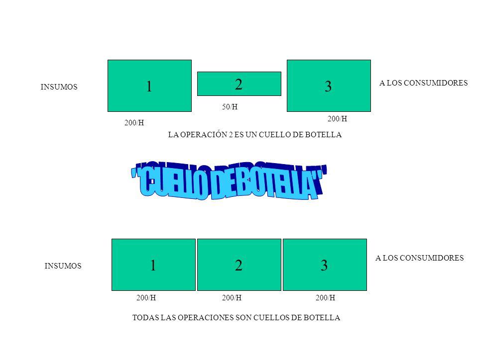 CUELLO DE BOTELLA 1 3 2 1 2 3 A LOS CONSUMIDORES INSUMOS 50/H 200/H