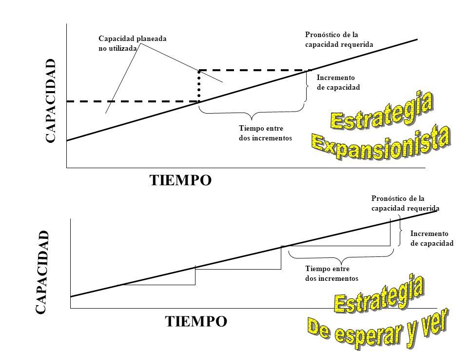 Estrategia Expansionista Estrategia De esperar y ver TIEMPO TIEMPO