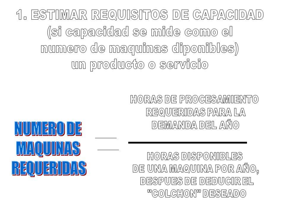 1. ESTIMAR REQUISITOS DE CAPACIDAD (si capacidad se mide como el
