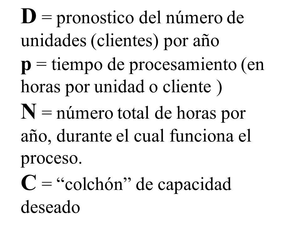 D = pronostico del número de unidades (clientes) por año p = tiempo de procesamiento (en horas por unidad o cliente ) N = número total de horas por año, durante el cual funciona el proceso.