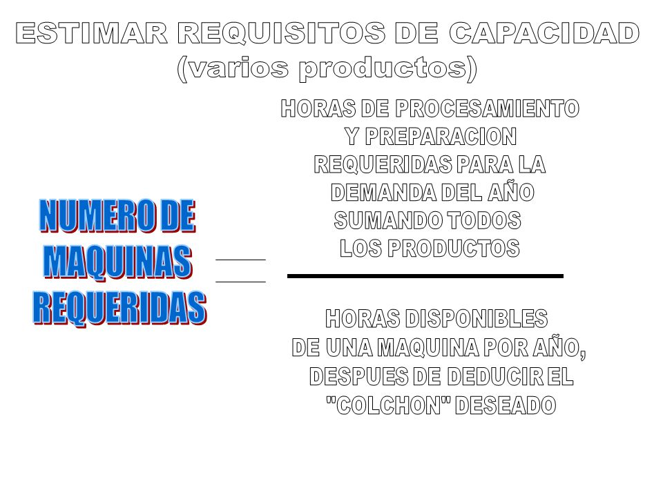 ESTIMAR REQUISITOS DE CAPACIDAD (varios productos)