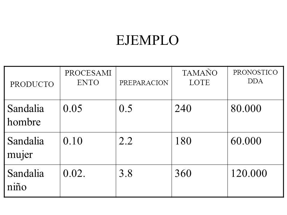 EJEMPLO Sandalia hombre 0.05 0.5 240 80.000 Sandalia mujer 0.10 2.2