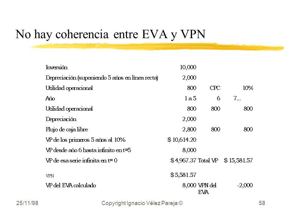No hay coherencia entre EVA y VPN