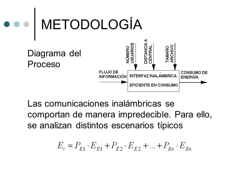 METODOLOGÍA Diagrama del Proceso
