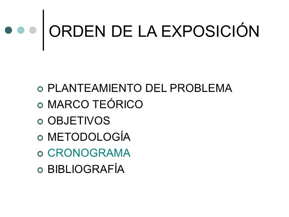ORDEN DE LA EXPOSICIÓN PLANTEAMIENTO DEL PROBLEMA MARCO TEÓRICO