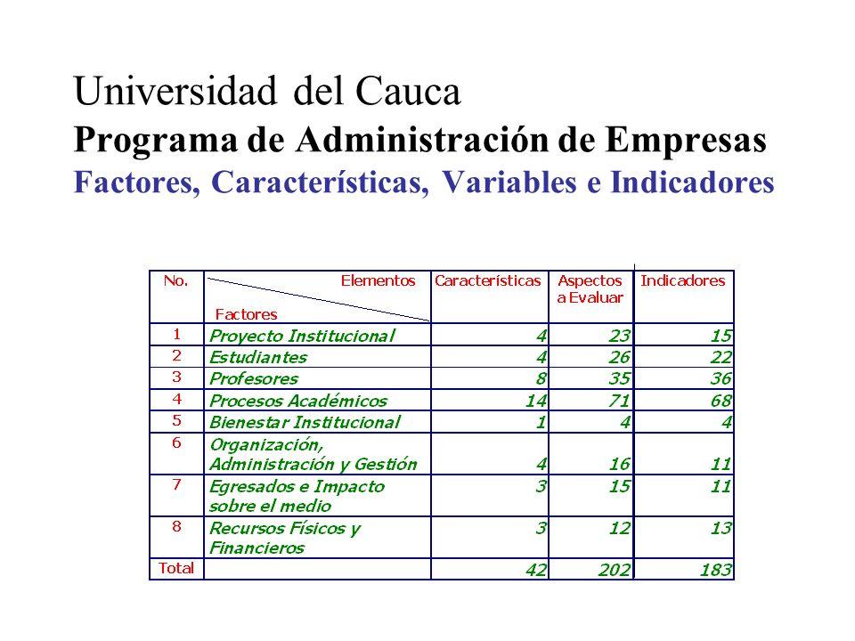 Universidad del Cauca Programa de Administración de Empresas Factores, Características, Variables e Indicadores