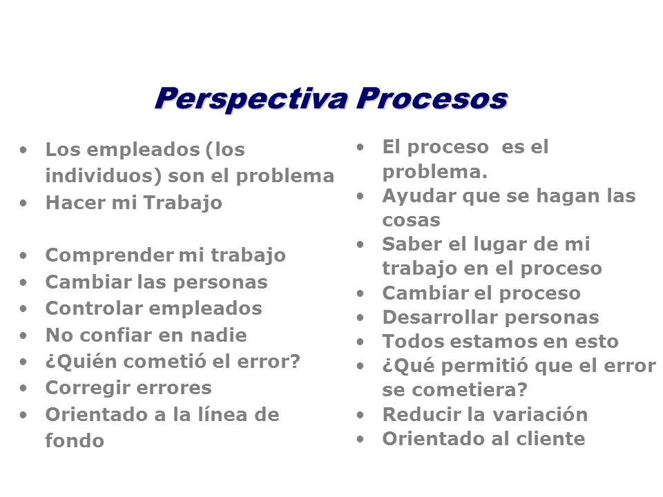 Perspectiva Procesos Los empleados (los individuos) son el problema