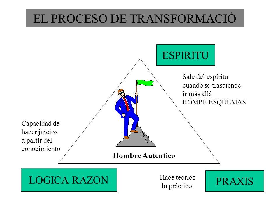 EL PROCESO DE TRANSFORMACIÓ