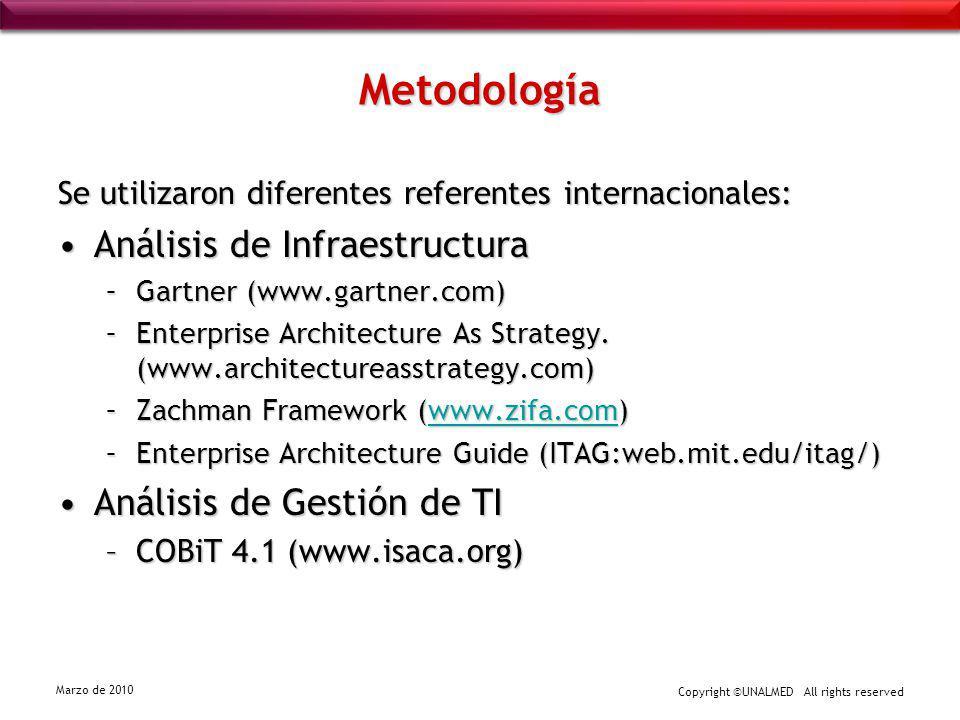 Metodología Análisis de Infraestructura Análisis de Gestión de TI