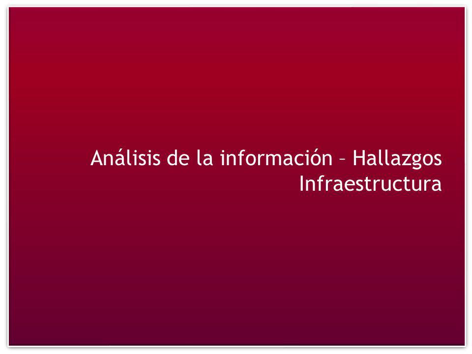 Análisis de la información – Hallazgos Infraestructura