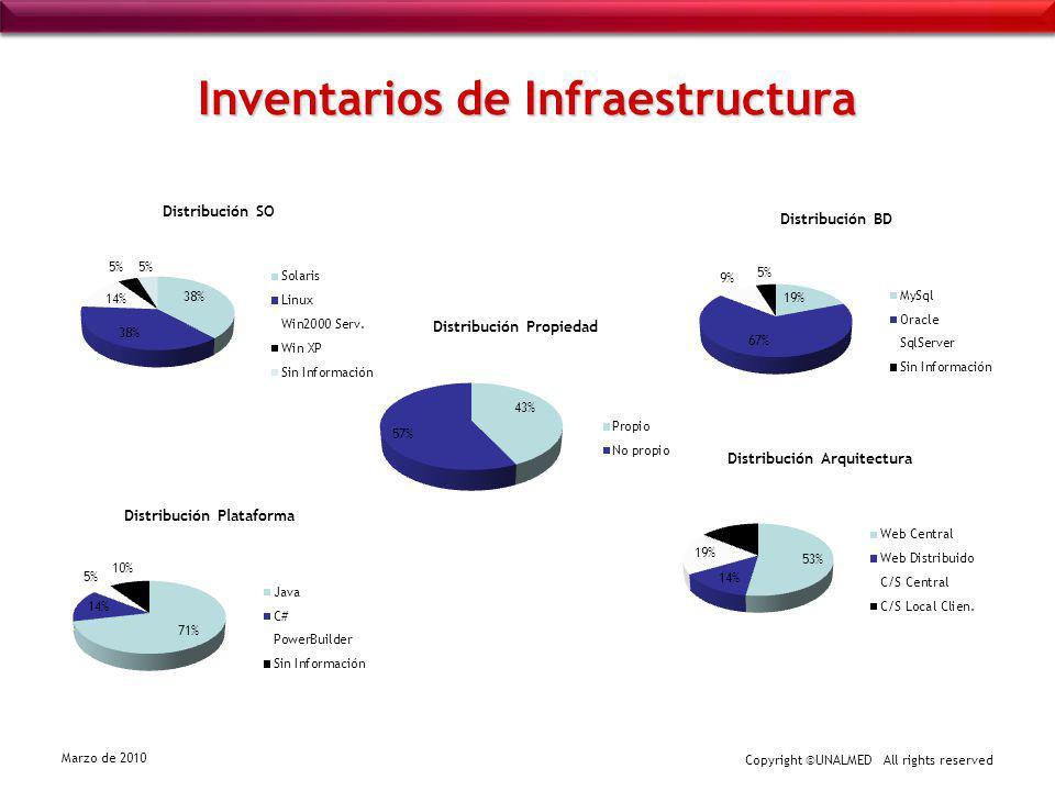 Inventarios de Infraestructura