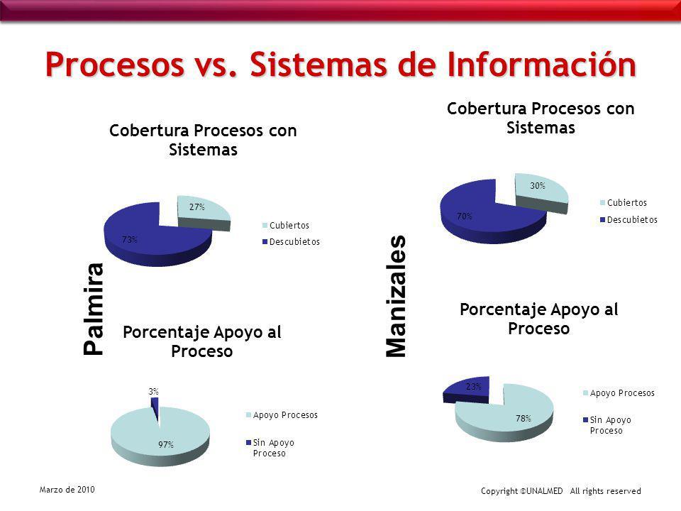 Procesos vs. Sistemas de Información