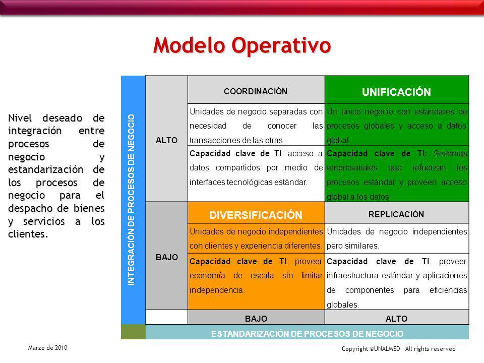 Modelo Operativo UNIFICACIÓN DIVERSIFICACIÓN