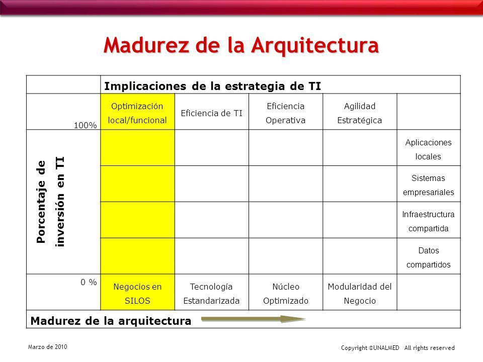 Madurez de la Arquitectura
