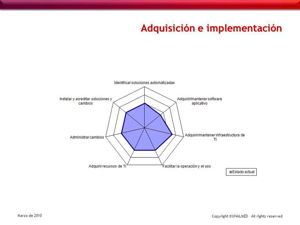Adquisición e implementación
