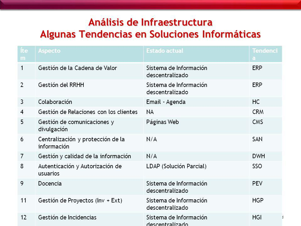 Análisis de Infraestructura Algunas Tendencias en Soluciones Informáticas
