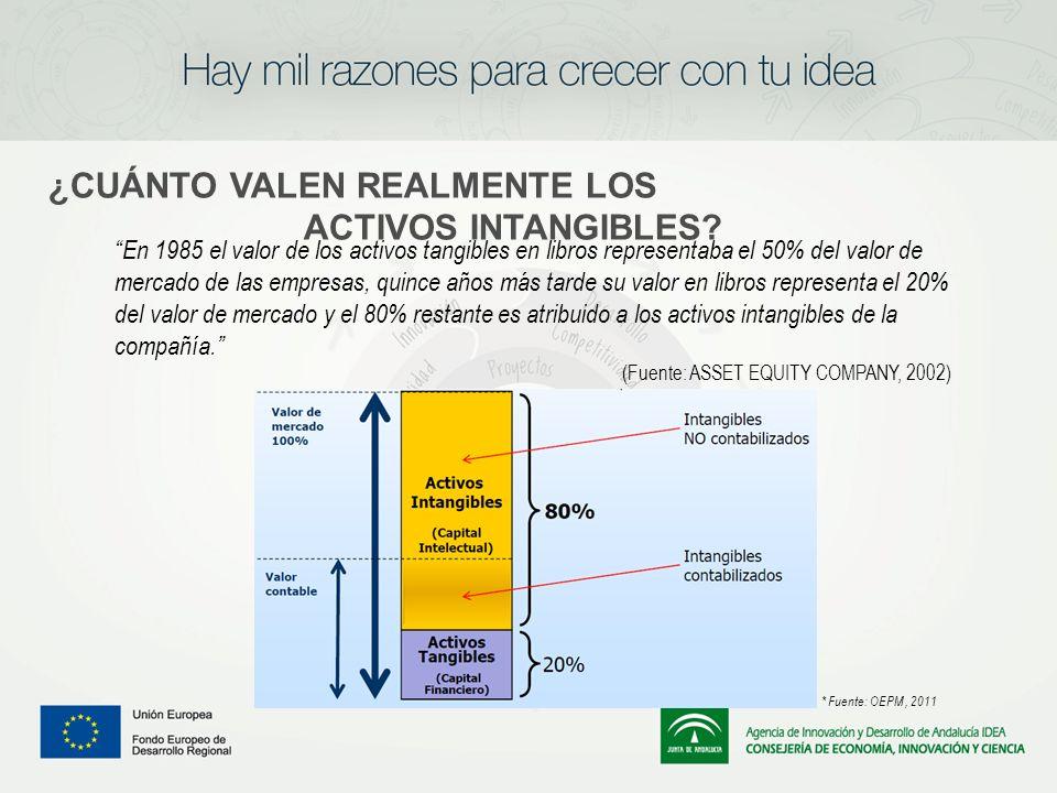 ¿CUÁNTO VALEN REALMENTE LOS ACTIVOS INTANGIBLES