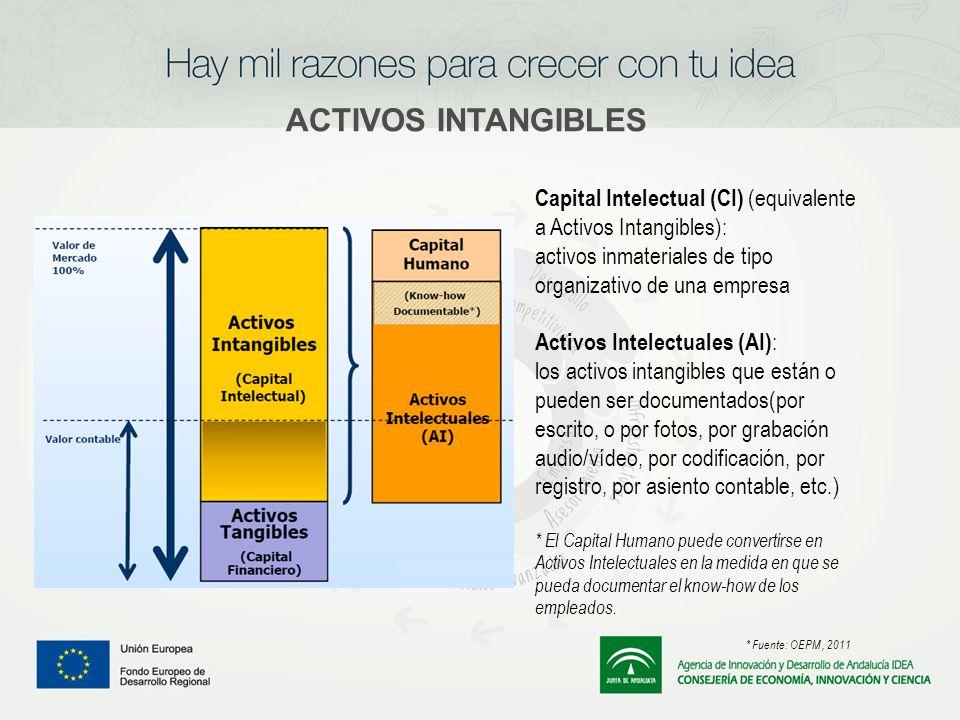 ACTIVOS INTANGIBLES Capital Intelectual (CI) (equivalente a Activos Intangibles): activos inmateriales de tipo organizativo de una empresa.