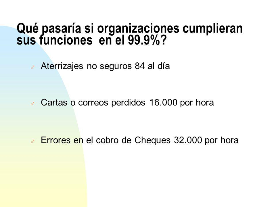 Qué pasaría si organizaciones cumplieran sus funciones en el 99.9%