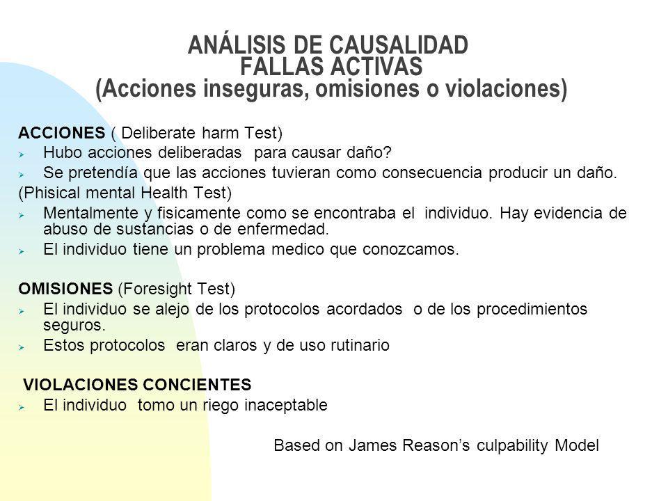 ANÁLISIS DE CAUSALIDAD FALLAS ACTIVAS (Acciones inseguras, omisiones o violaciones)