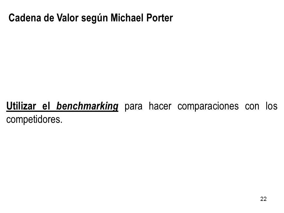 Cadena de Valor según Michael Porter