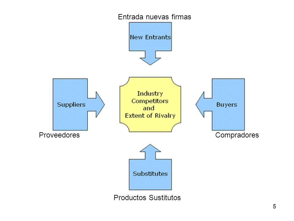 Entrada nuevas firmas Proveedores Compradores Productos Sustitutos 5
