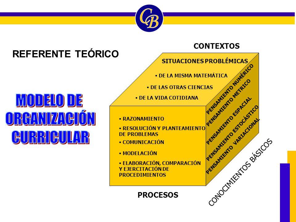 MODELO DE ORGANIZACIÓN CURRICULAR REFERENTE TEÓRICO CONTEXTOS