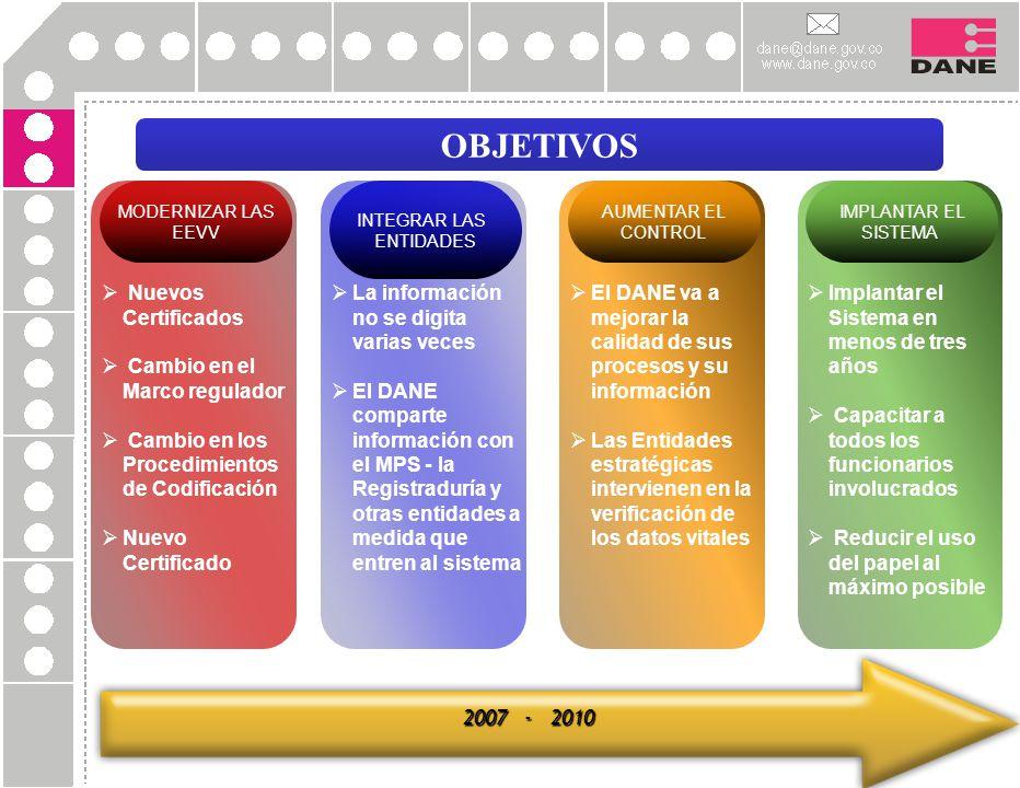 OBJETIVOS Nuevos Certificados Cambio en el Marco regulador