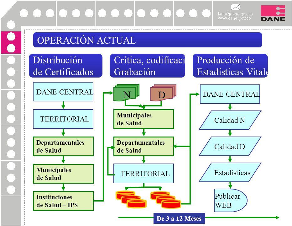 OPERACIÓN ACTUAL Distribución de Certificados Crítica, codificación