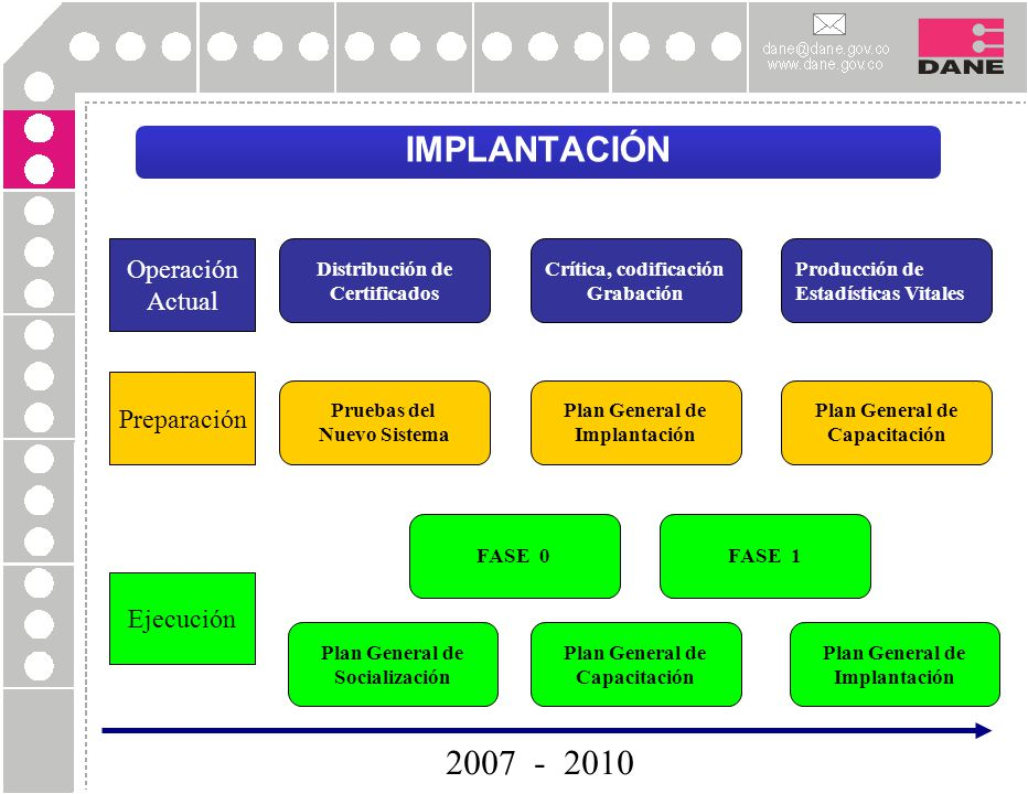 IMPLANTACIÓN 2007 - 2010 Operación Actual Preparación Ejecución