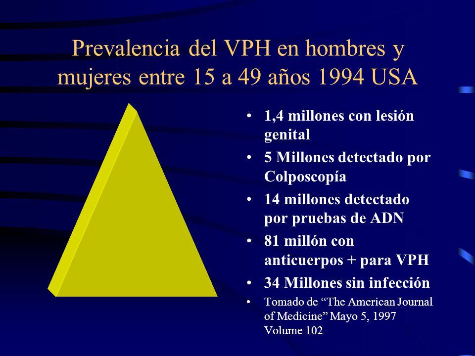 Prevalencia del VPH en hombres y mujeres entre 15 a 49 años 1994 USA