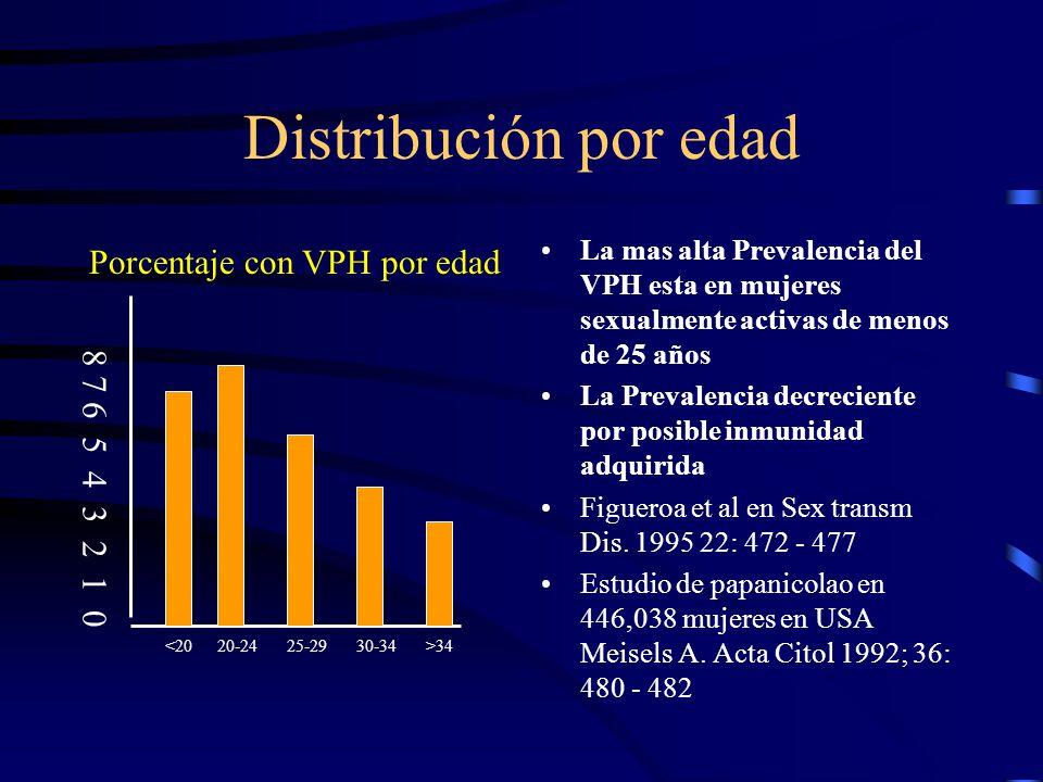 Distribución por edad Porcentaje con VPH por edad 8 7 6 5 4 3 2 1 0
