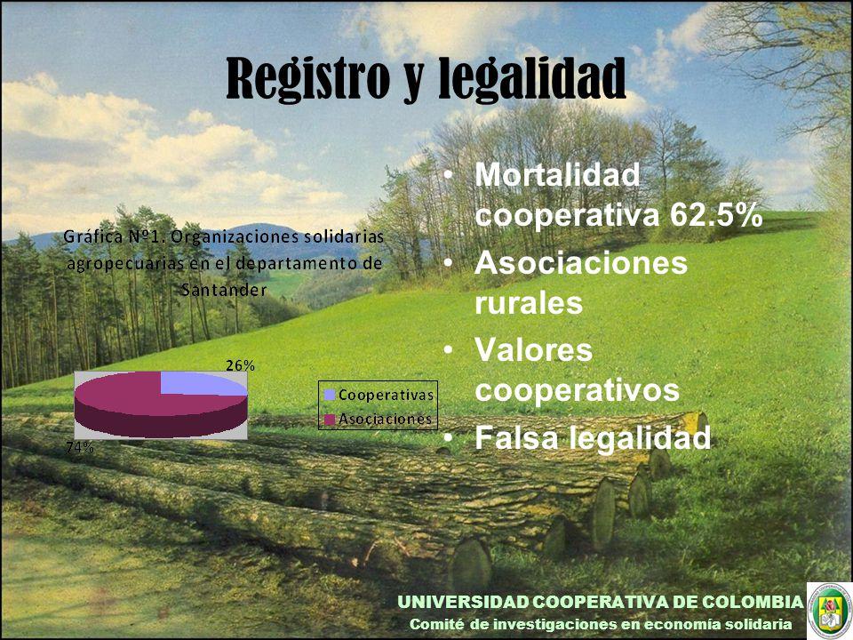 Registro y legalidad Mortalidad cooperativa 62.5% Asociaciones rurales