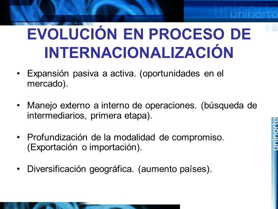 EVOLUCIÓN EN PROCESO DE INTERNACIONALIZACIÓN