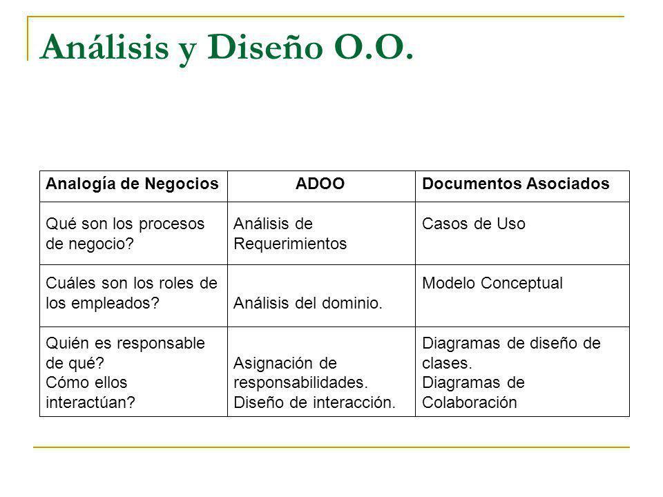 Análisis y Diseño O.O. Analogía de Negocios Qué son los procesos
