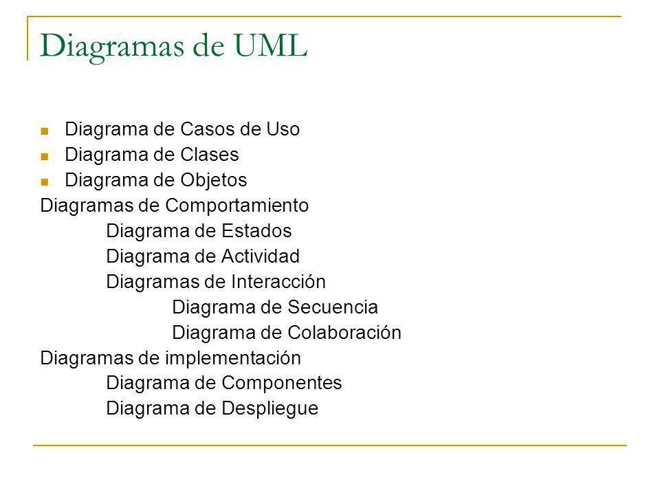 Diagramas de UML Diagrama de Casos de Uso Diagrama de Clases