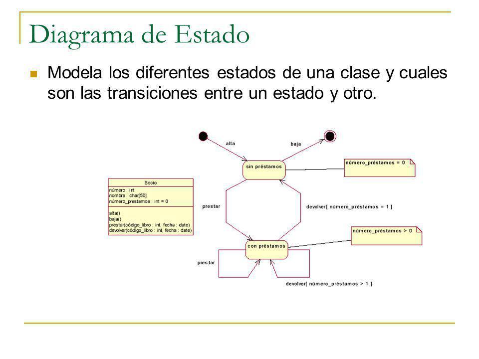 Diagrama de Estado Modela los diferentes estados de una clase y cuales son las transiciones entre un estado y otro.