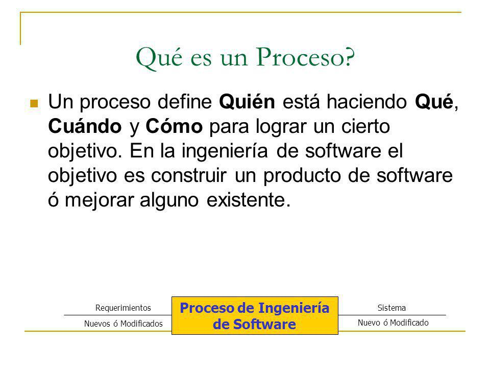 Proceso de Ingeniería de Software