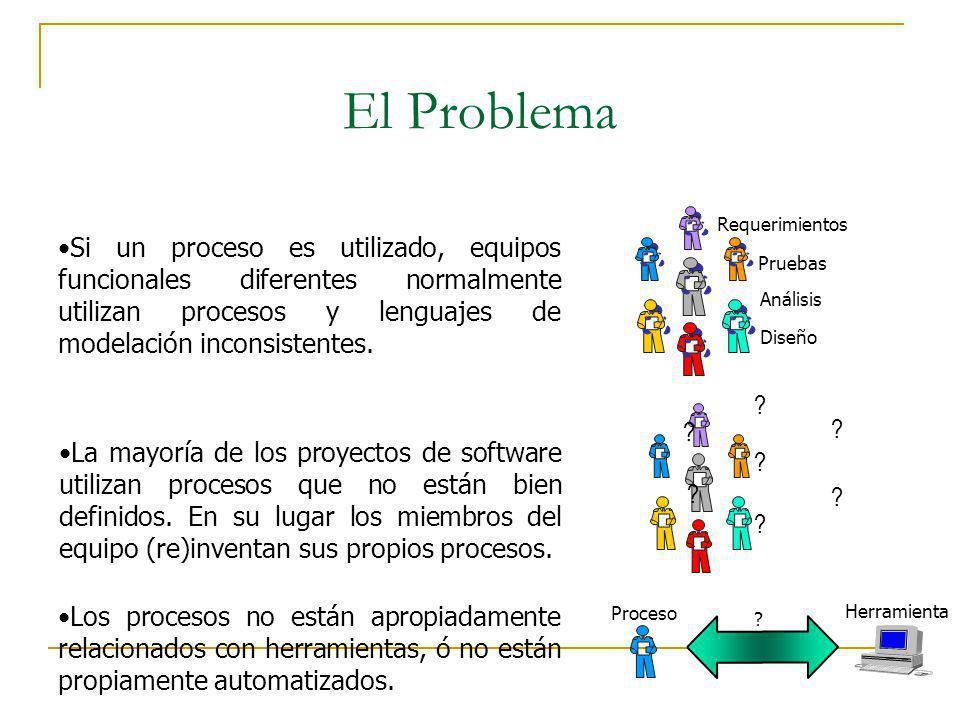 El Problema Si un proceso es utilizado, equipos funcionales diferentes normalmente utilizan procesos y lenguajes de modelación inconsistentes.
