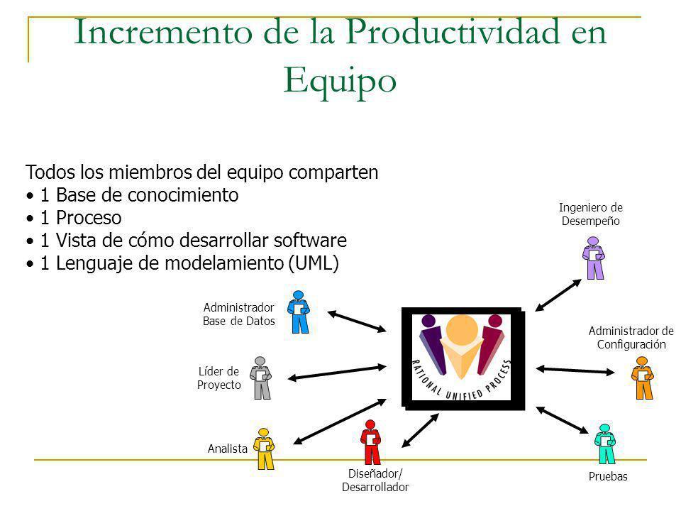 Incremento de la Productividad en Equipo