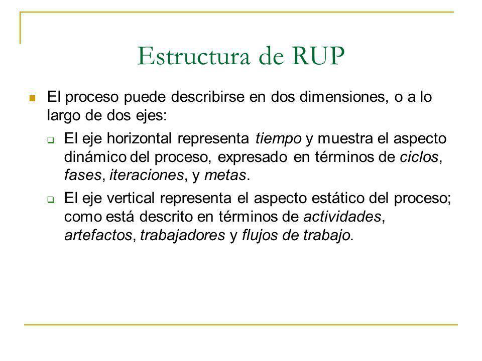 Estructura de RUP El proceso puede describirse en dos dimensiones, o a lo largo de dos ejes: