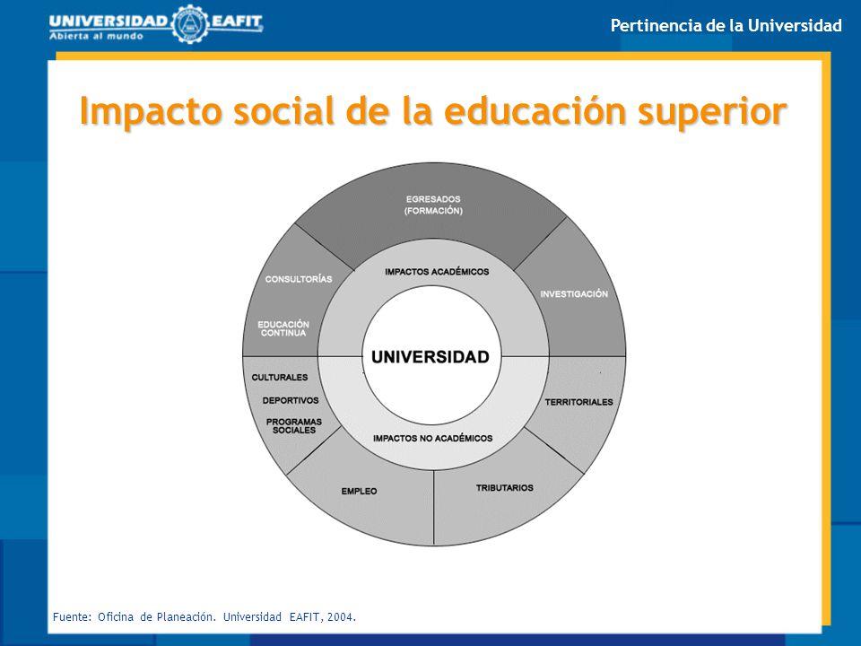 Impacto social de la educación superior